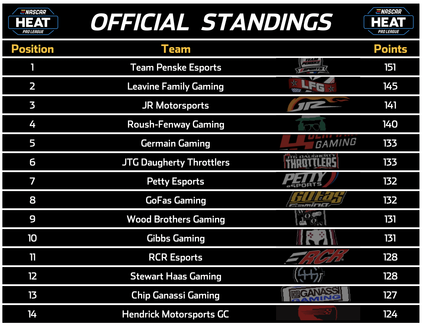 Team Penske Esports leads the overall points standings ahead of Leavine Family Gaming and JR Motorsports.
