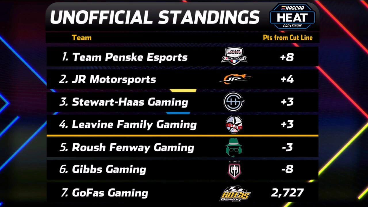 Unofficial Standings After Homestead 2019